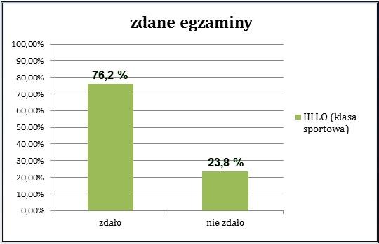 III Liceum Ogólnokształcące zdało 76,2%, nie zdało 23,8%