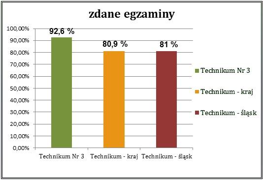 Wyniki wgzamimów maturalnych w 2020r. Technikum Nr3 92,6%, Technikum kraj  80,9%, Technikum śląsk 81%