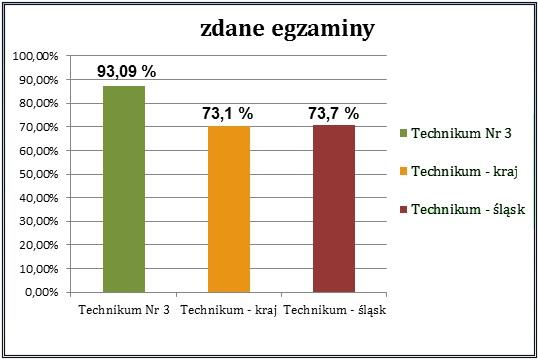 Wyniki wgzamimów maturalnych w 2020r. Technikum Nr3 93,09%, Technikum kraj  71,1%, Technikum śląsk 73,7%